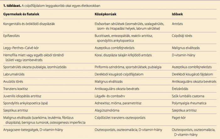 ételmérgezés és ízületi fájdalmak