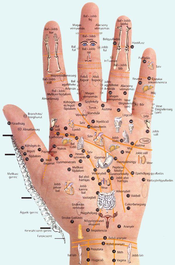 fájdalom a jobb kéz csuklóízületében